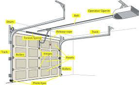 parts of a garage door overhead door parts garage door parts fort commercial garage door repair parts of a garage door