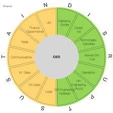 Apple Organizational Chart Understanding Apples Organizational Structure Asymco