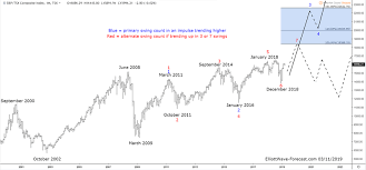 The Tsx Ca Composite Index Cycles Bullish Trend The
