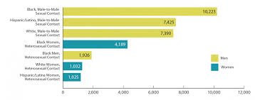 Gay men prevalence of aids