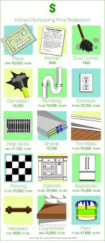 How Much Should A Kitchen Remodel Cost Angies List - Kitchen remodeling cost