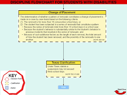 Discipline Flowchart For Students With Disabilities Ppt