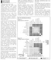 Dissimilar Metal Corrosion Chart Metal Working Metal
