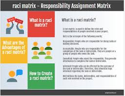 Raci Chart Raci Matrix Responsibility Assignment Matrix Raci Chart