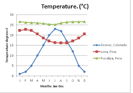 Lima Peru Climate Chart Aphgtowsonhighschool Licensed For Non Commercial Use Only