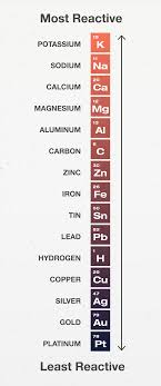 Element Reactivity Chart Metals Free Exam Academy