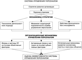 Управление персоналом предприятия Курсовая работа страница  Схема 2 Развитие системы управления