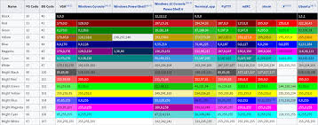 List Of Ansi Color Escape Sequences Stack Overflow
