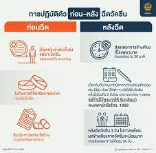 ข้อควรปฏิบัติตัว ก่อนและหลัง การฉีดวัคซีนโคิด-19 - Samyan Mitrtown