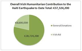 Irelands Response To Haiti Earthquake Graphs
