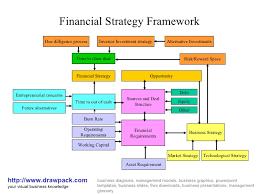 financial strategy framework business diagramfinancial strategy framework http     drawpack com your visual business knowledge drawpacks business diagrams
