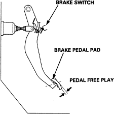 repair guides brake operating system brake light switch fig