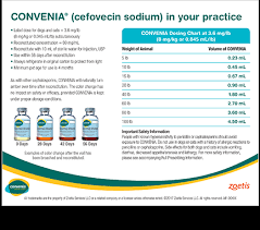 Cerenia Dosing Chart Injection Convenia Practice Tools Zoetis Us