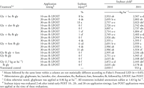 41 Glyphosate Herbicide Mixing Chart Influence Of Glyphosate Tank Mix Combinations And