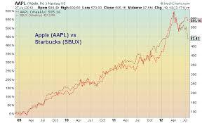 Chartology Apple Vs Starbucks Staggering 3 Year Chart
