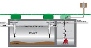 popular simplex sewage ejection systems by little giant Little Giant Pump Wiring Diagram similiar aerator septic systems diagrams keywords, wiring diagram little giant pump wiring diagram 554941