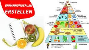 Ernährungsplan erstellen muskelaufbau fettabbau
