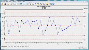C Chart Example An Example Of A Control Chart For 13 C Measurements Of A