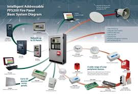 conventional fire alarm panel wiring diagram wiring diagram fire alarm call point wiring diagram auto conventional