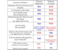 Medicare Supplement Plans Medigap Guide Wisconsin Medicare Plans