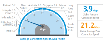 Broadband Speed 1 7 Mbps For India Korea Logs At 23 6 Mbps