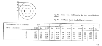 average balls size grinding ball data infinity for cement equipment