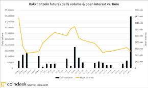 Bitcoin Option Chart Bakkt To Launch Options On Its Bitcoin Futures Dec 9 Coindesk