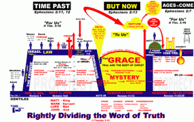 Biblical Dispensations Chart Dispensational Time Chart Explained Ron Knight