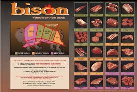 Buffalo Cuts Chart Pin On Recipes Beef Buffalo
