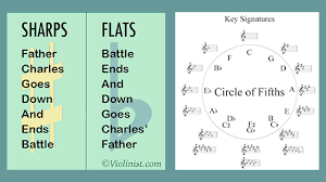 Violin Finger Pattern Chart For Flat Key Signatures Lauries Violin School Learn Or Teach Your Key Signatures