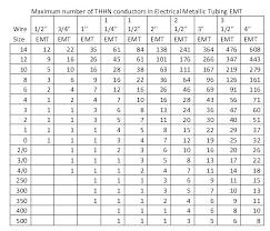 Conduit Capacity Chart Price Chart