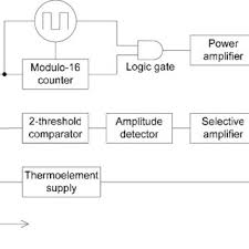 Ultrasonic Sound Velocity Chart Block Diagram Of The Electronic System Of The Sound Velocity