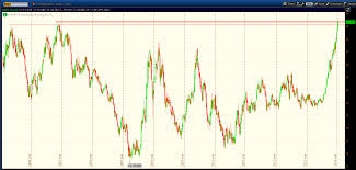 Dxy 10 Year Chart Are International Stocks Returning To Favor See It Market