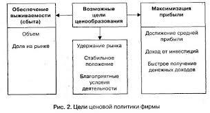 Реферат Этапы ценообразования  Реферат Этапы ценообразования 3
