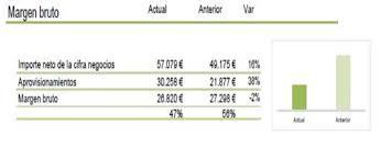 Informe Financiero Nuevo Informe Financiero Para Clientes Latorre Y Vegas