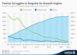 Twitter Continues To Struggle With Growth And Engagement