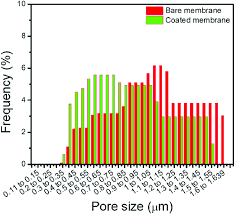 Membrane Pore Size Chart Bar Chart Histograms Of Pore Diameter Distributions Of Bare