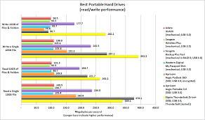 External Hard Drive Comparison Chart Pcworld Names The Best Portable Hard Drives Pcworld