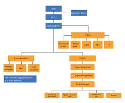 Company Organization Charthimlam Capital Corporation