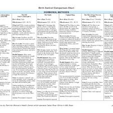 Contraception Comparison Chart Birth Control Pill Comparison Chart Menu World With Birth