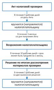 Энциклопедия проверок ФНС часть БУХ С Что следует знать