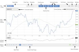 Stock Charts With Indicators Stock Charts Stockopedia