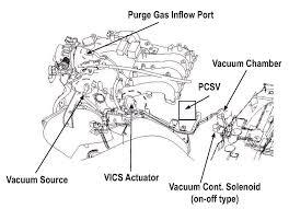 kia sedona pcm location wiring diagram for car engine vacuum diagram 2005 kia rio also 2006 chevy impala fuel pump wiring diagram also 2006 jeep