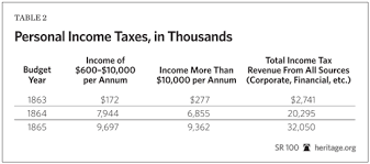 abraham lincoln or the progressives who was the real father of  table showing personal income taxes during the civil war era