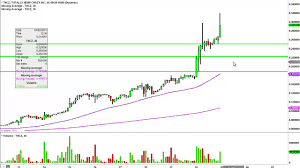 Totally Hemp Crazy Inc Thcz Stock Chart Technical Analysis For 04 01 15