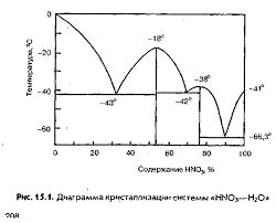 Реферат Производство азотной кислоты com Банк  Производство азотной кислоты