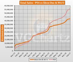 Ps4 Vs Xbox One And Wii U Vgchartz Gap Charts February