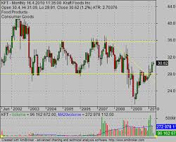 Historical Stock Charts How To Find And Use Historical Stock Price Data For Your