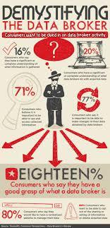 Data Broker Infographic Demystifying The Data Broker