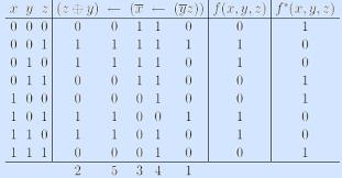 Контрольная работа  3 По определению двойственной функции получим из формулы f f формулу двойственой функции f f инвертируя переменные и саму функцию f